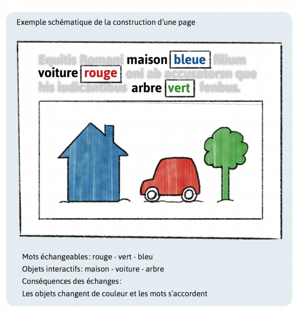 Schéma simpliste de création d'une page